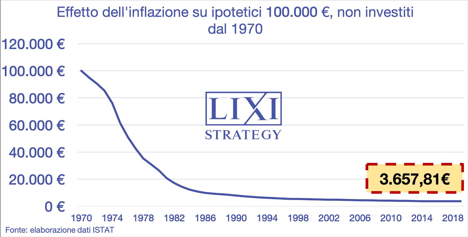 Grafico: effetto dell'inflazione dal 1970 su 100.000 euro se decidi di non investire