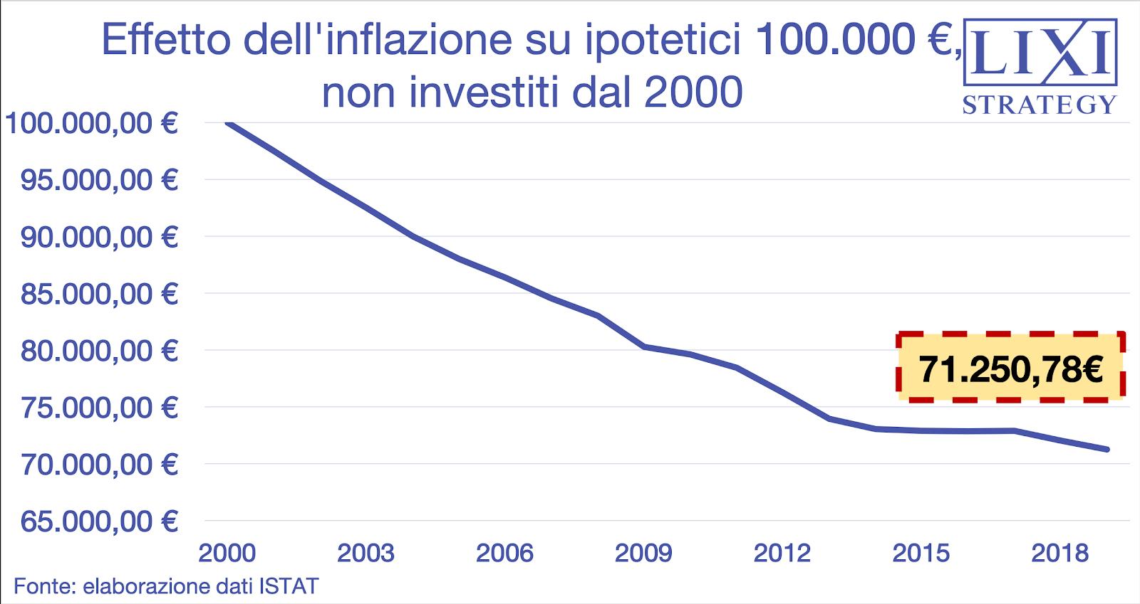 Grafico: effetto dell'inflazione su 100.000 euro se decidi di non investire