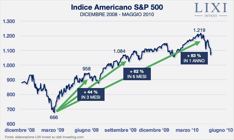 S&P 500 dicembre 2008 - maggio 2010