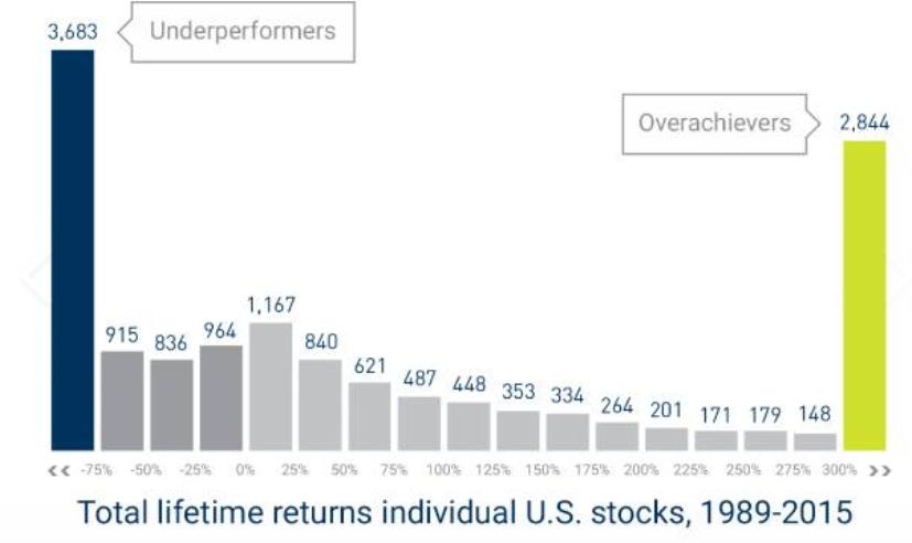 Grafico concentrazione del rendimento