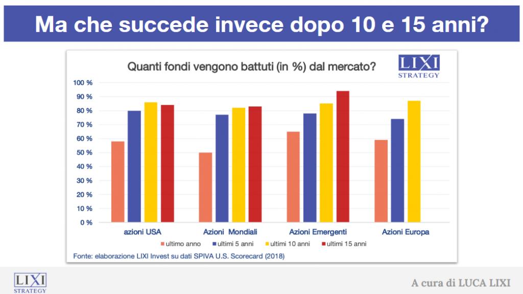 Grafico percentuale di fondi che vengono battuti dal mercato