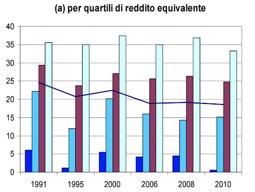La gestione delle spese in Italia: quanto gli italiani risparmiano per fasce di reddito