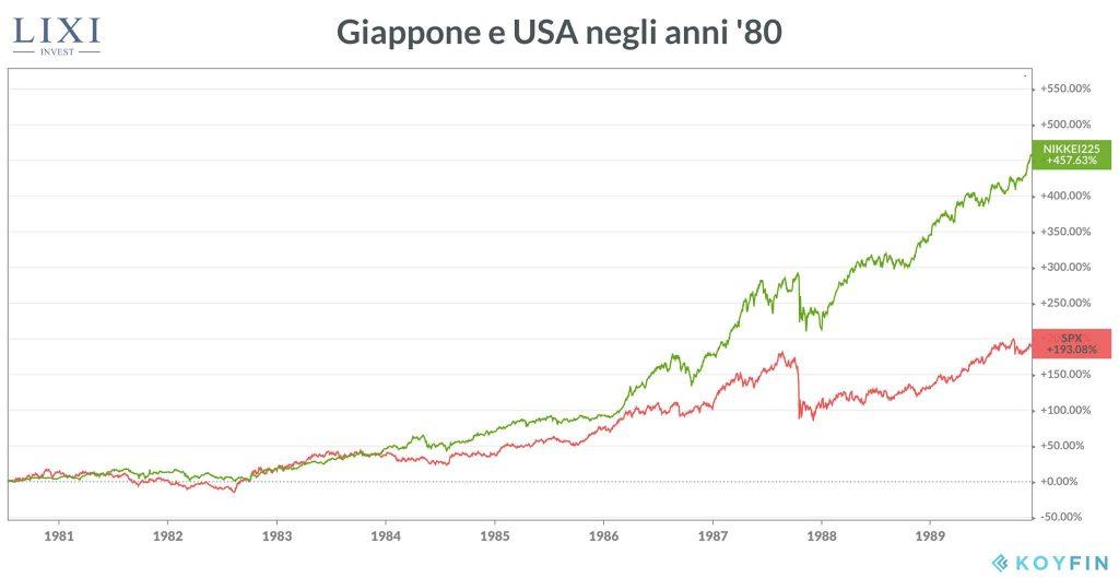 Borsa giapponese e americana a confronto (anni '80)
