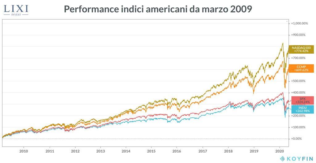 Investire sul Nasdaq: performance indici americani dal 2009 ad oggi