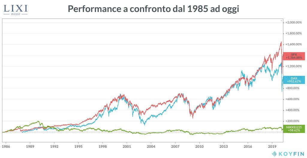 Investire sul Nasdaq: performance indici dal 1985 ad oggi