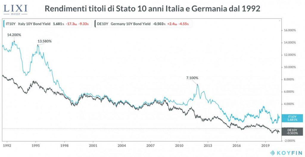 Grafico che confronta il rendimento dei Titoli di Stato italiano (come i BTP) e tedesco dal 1992