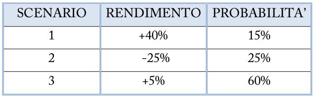 Tabella con diversi scenari di rendimento e probabilità
