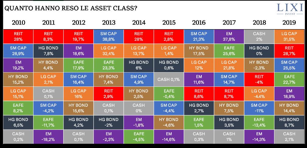Rendimento delle diverse asset class nel corso degli ultimi 10 anni