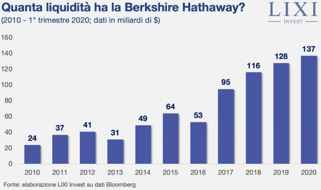 La liquidità anno per anno della Berkshire Hathaway