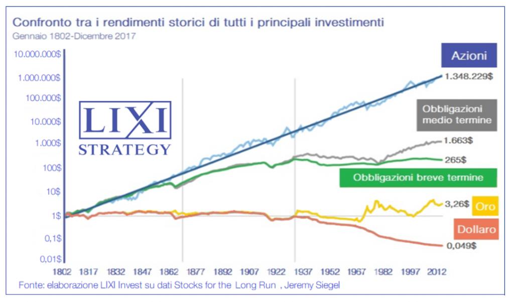 Grafico che dimostra come nel lungo periodo investire in azioni ben diversificate dia rendimenti nettamente più alti rispetto che investire in obbligazioni come i BTP Italia