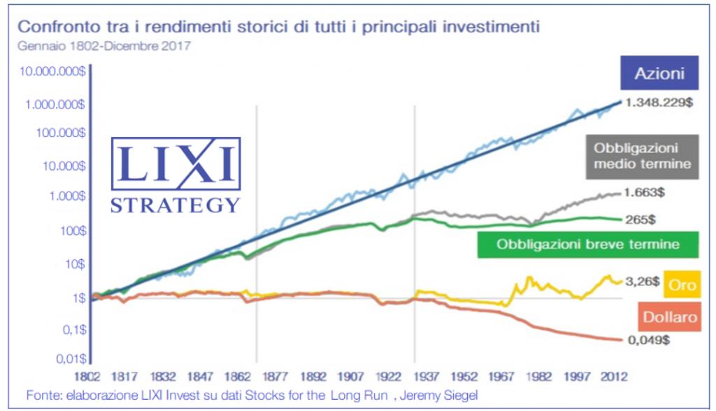 Confronto tra i rendimenti storici delle diverse asset class