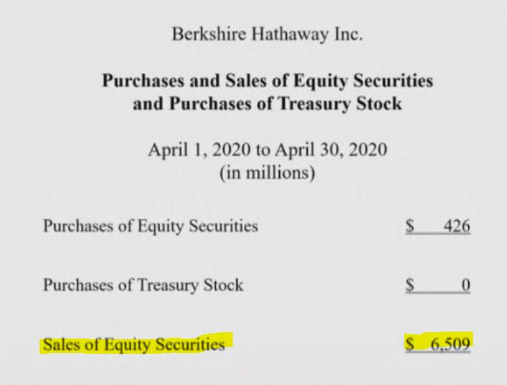 Vendite e acquisti delle Berkshire Hathaway