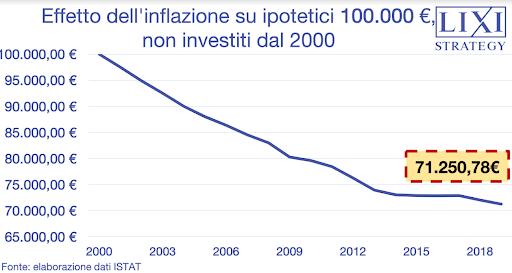 Perché non investire in Borsa è una pessima idea: l'effetto dell'inflazione dal 2000 al 2018