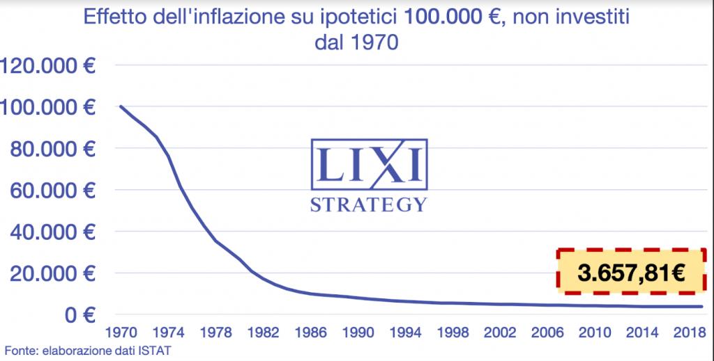 Perché non investire in Borsa è una pessima idea: l'effetto dell'inflazione dal 1970