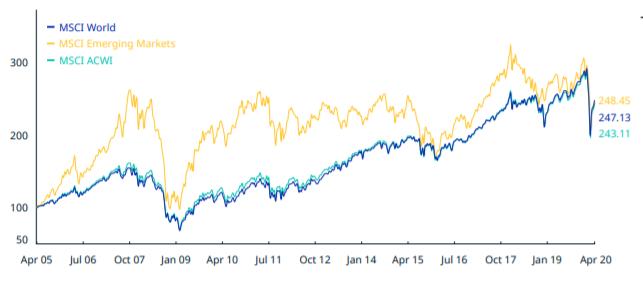 Rendimento MSCI WORLD dal 2005