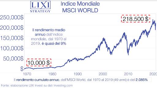 Rendimento medio annuo dell'MSCI WORLD