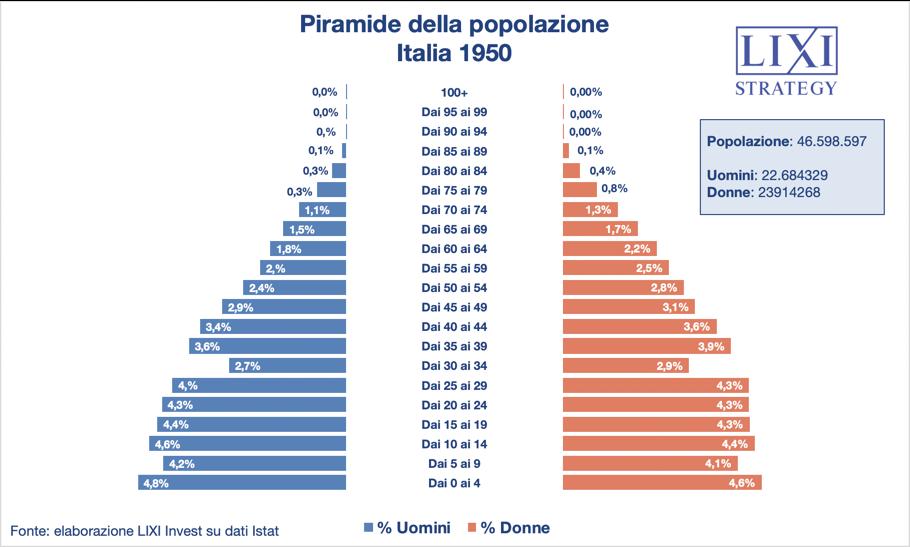 Piramide popolazione italiana 1959