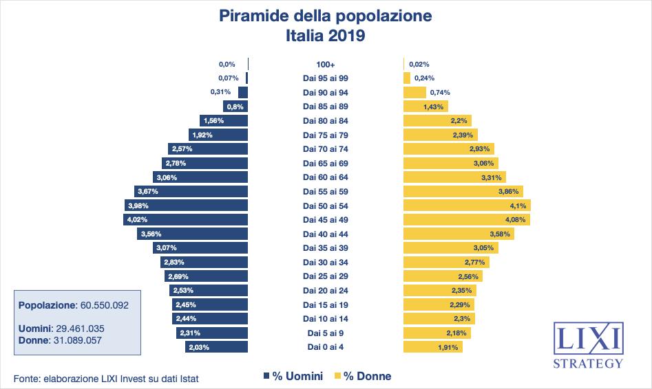 Piramide popolazione italiana 2019