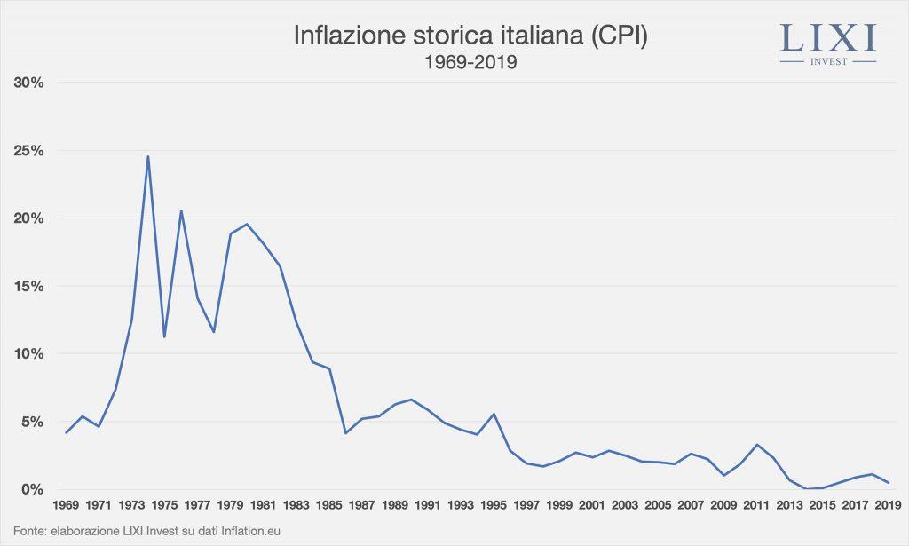 Grafico che mostra l'inflazione storica italiana