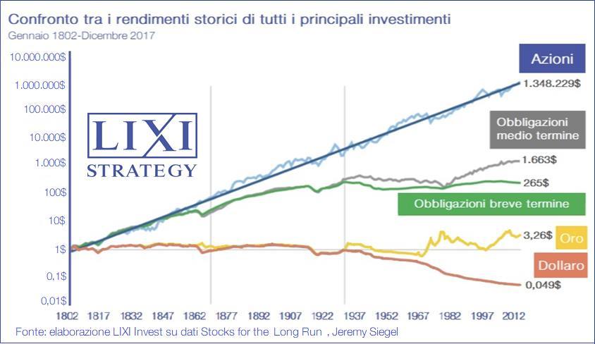 Grafico con i rendimenti storici dei principali investimenti