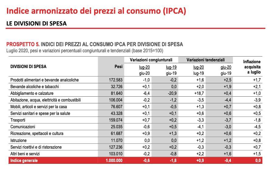 Tabella con indici dei prezzi al consumo per categorie di beni