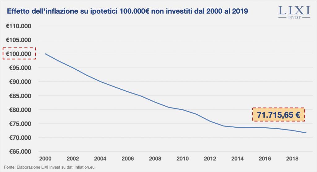 Grafico che mostra l'effetto dell'inflazione