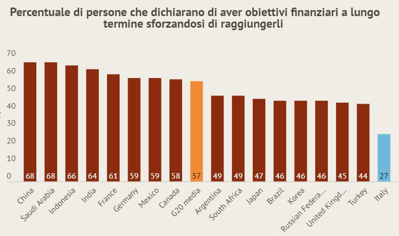 Grafico alfabetizzazione finanziaria 2