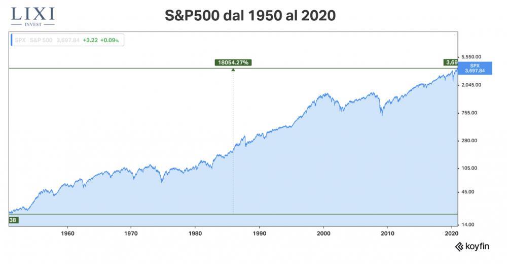 Performance S&P500 dal 1950 al 2020