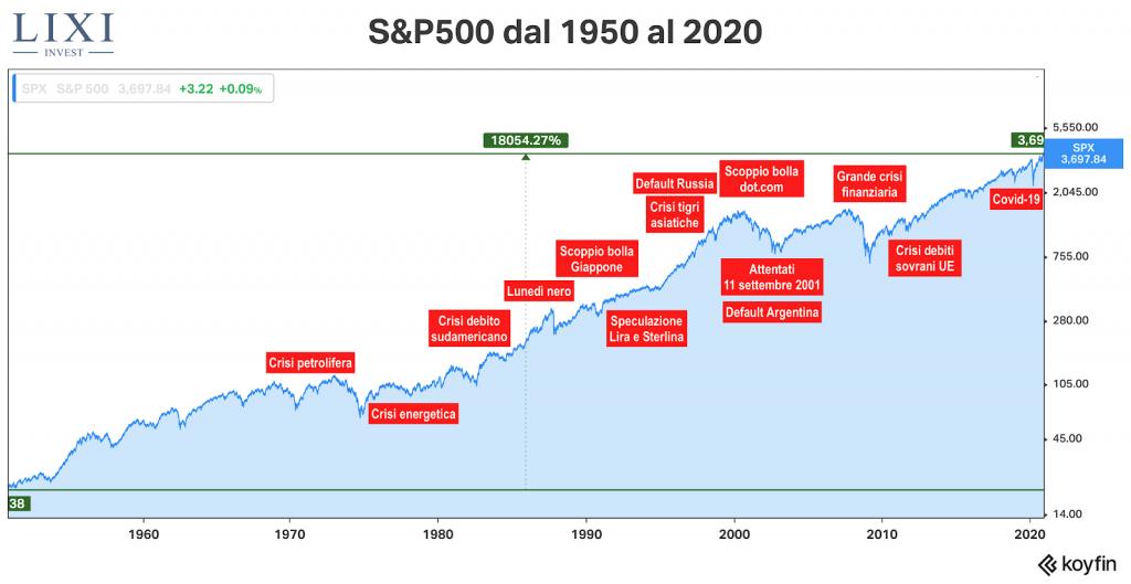 Performance S&P500 dal 1950 al 2020 con avvenimenti storici