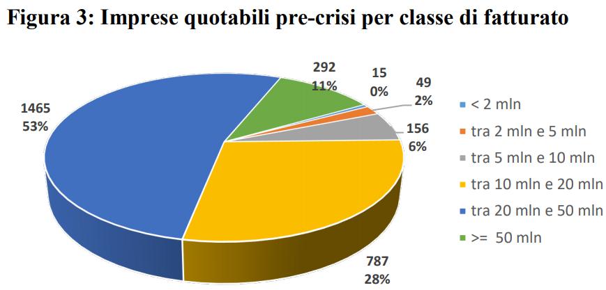 Grafico imprese quotabili pre-crisi per classe di fatturato