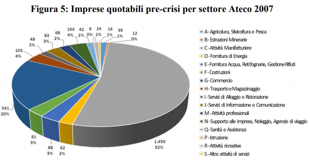 Grafico imprese quotabili pre-crisi per settore Ateco 2007