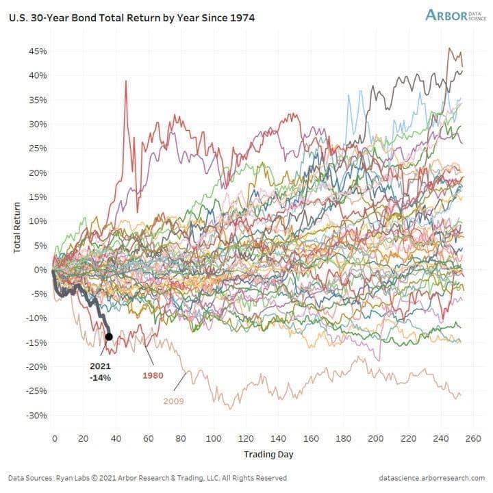 Rendimenti obbligazionario americano a lungo termine