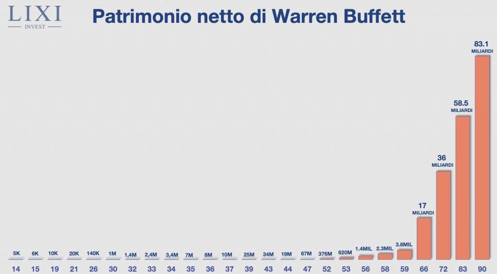 Patrimonio netto di Warren Buffett